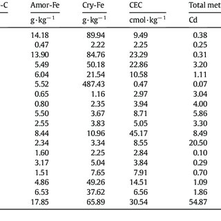 (PDF) Effect of Dissolved Organic Matter Composition on