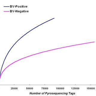 PCR-DGGE analysis of the predominant bacterial communities