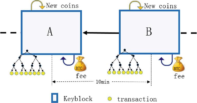 High Level Analog Block Diagram