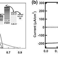 (PDF) Graphene-Based Materials for Solar Cell Applications