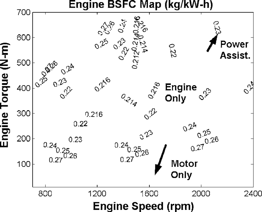 Diesel engine BSFC map with constant-power lines