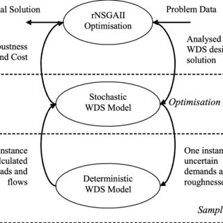 (PDF) Multiobjective design of water distribution systems