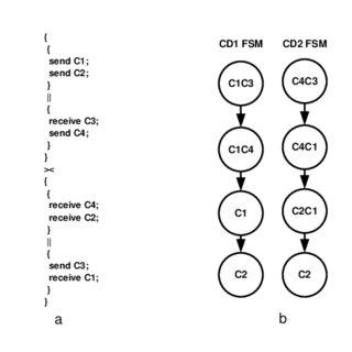 (PDF) SystemJ Compilation Using the Tandem Virtual Machine