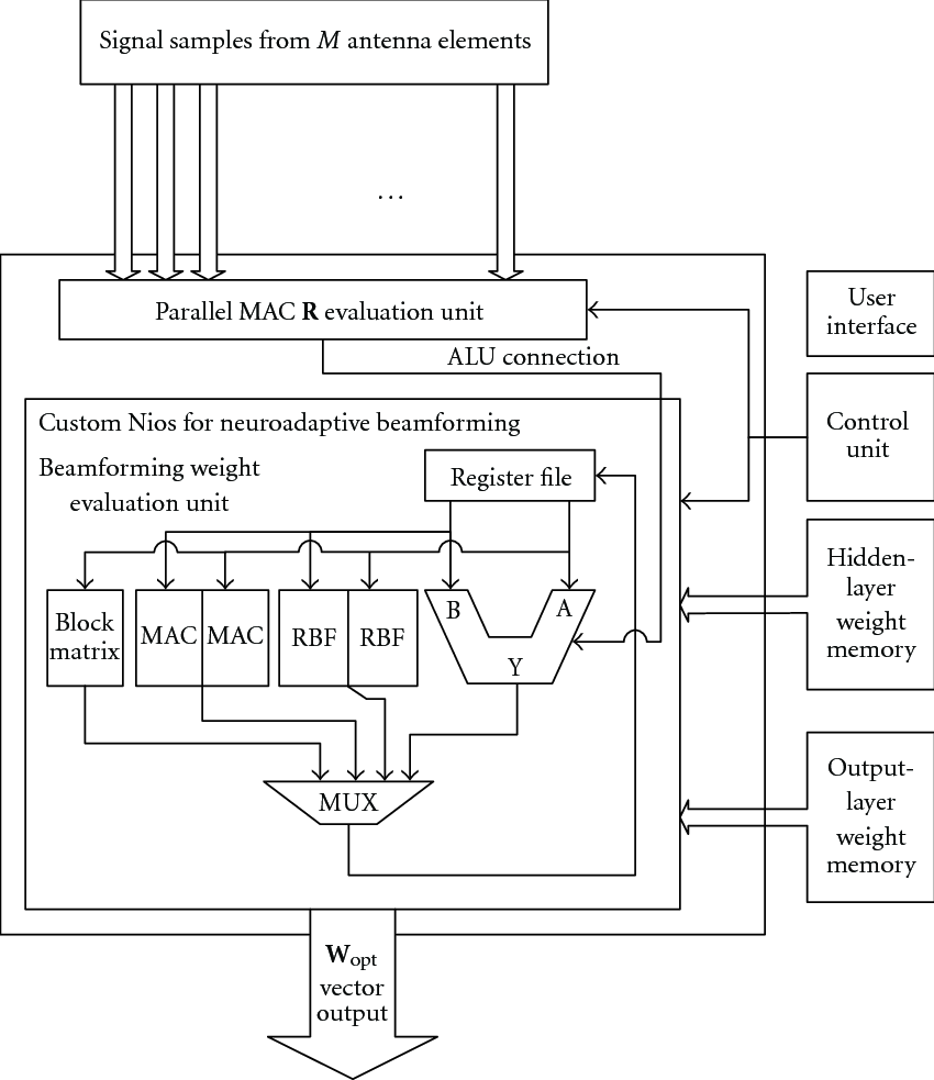 medium resolution of block diagram for improved hardware software solution for neuroadaptive beamforming