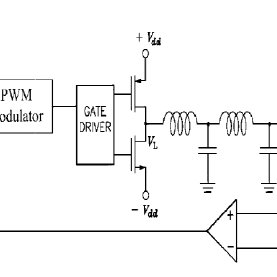 (PDF) EXTREMELY LOW DISTORTION AND HIGH EFFICIENCY, LINEAR