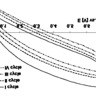 Galvanostatic charge/discharge of the capacitor built from