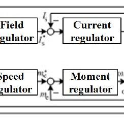 (PDF) Energy Efficiency of Electric Vehicles