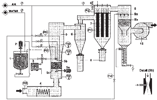 Schematic diagram of the drying system: (1