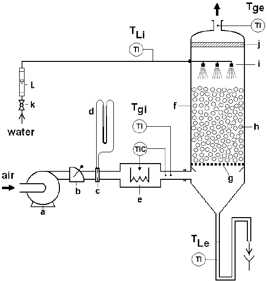Experimental set-up of the three phase fluidized bed