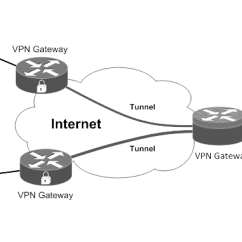 Site To Vpn Network Diagram Nissan Tiida Radio Wiring 1 Download Scientific