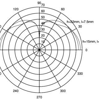 Radiation pattern of single-sleeve monopole antennas (Same