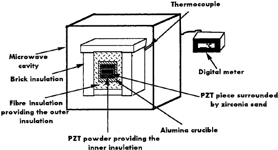 Schematic diagram of the set-up for microwave sintering