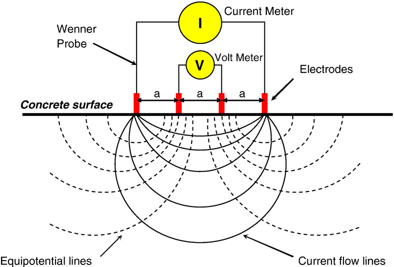 Schematic representation of electrical resistivity