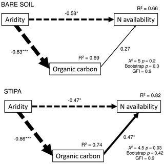 (PDF) Aridity Modulates N Availability in Arid and