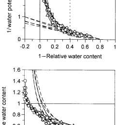 p v and rwc y curves of the combined data for dumortiera hirsuta 3 replicates [ 670 x 1354 Pixel ]