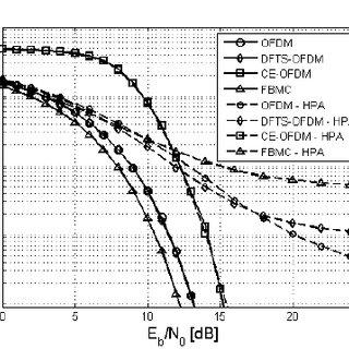 Block diagram of the following modulation schemes: OFDM (a