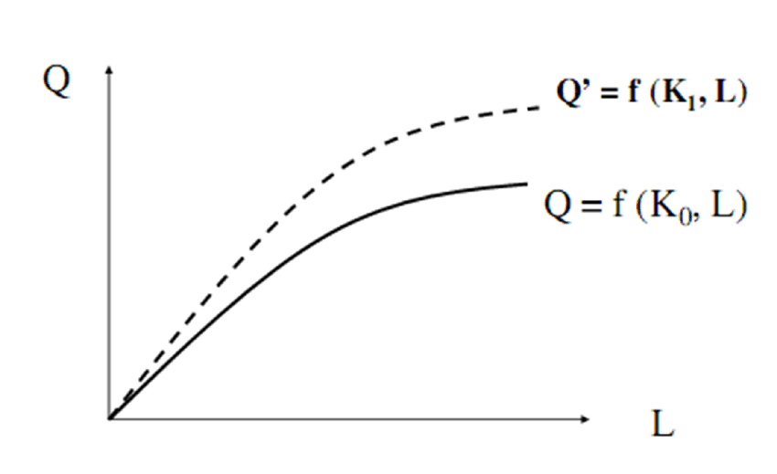 1: The Aggregate Production Function Source: Author's own