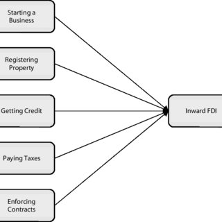 (PDF) Ease of Doing Business and Its Impact on Inward FDI