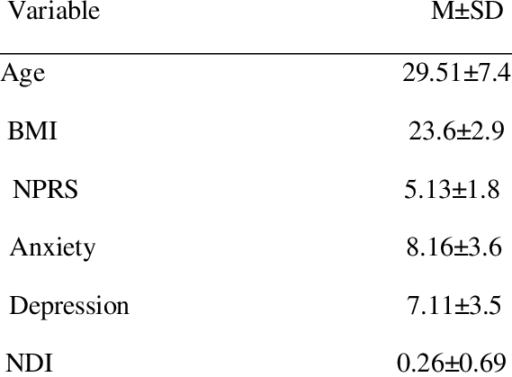 Shows the demographics and clinical characteristics of NP