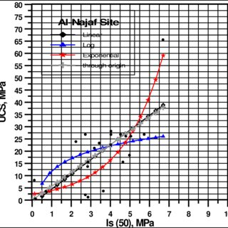 Point load test vs. uniaxial compressive strength test