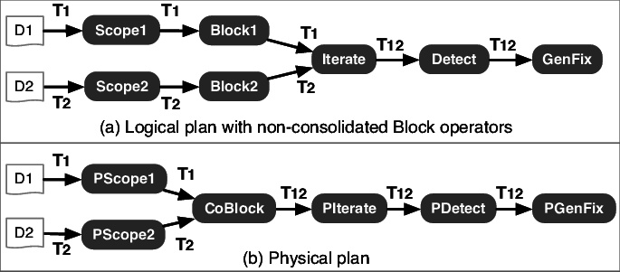 Example plans with CoBlock in rules such as DCs. Thus