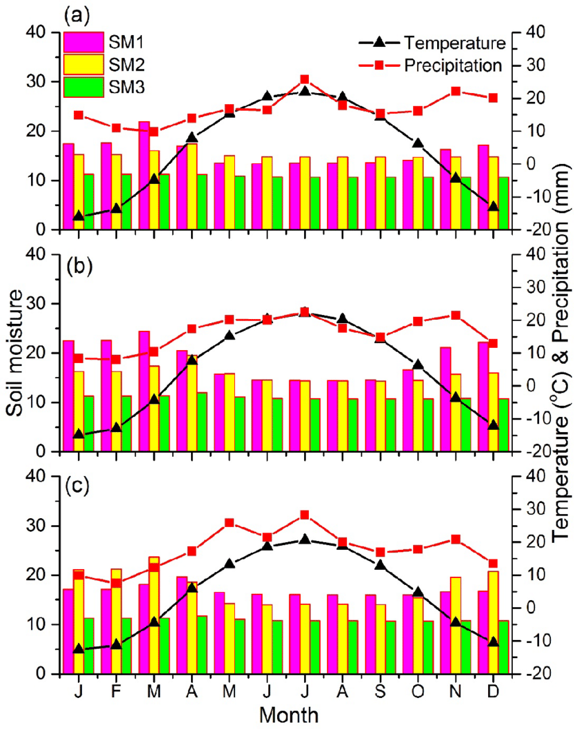 hight resolution of climate diagram like precipitation and temperature from 3 meteorological stations vicinity to our sampling sites