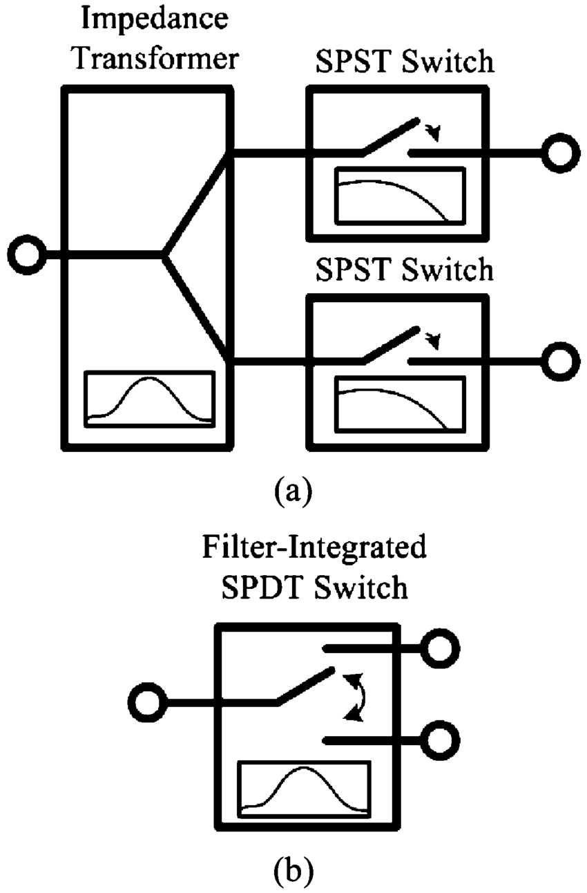 medium resolution of  a circuit block diagram of conventional spdt switches b concept of