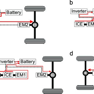 Architecture of Volt. (a) Volt powertrain architecture, (b
