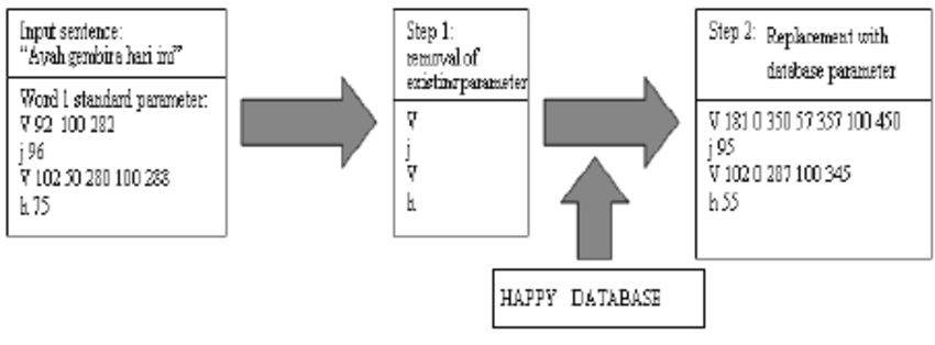 Flowchart of the emotional synthesizer decision and