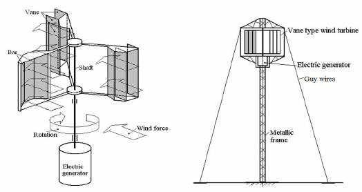 a) Sketch of the vane type wind turbine, b) and general