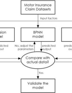 The predictive model flowchart for motor insurance claims also download rh researchgate