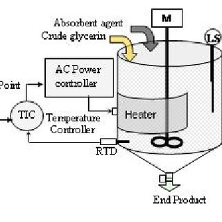 (PDF) PID controller tuning for glycerin bleaching process