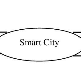 (PDF) Main criteria in the development of smart cities