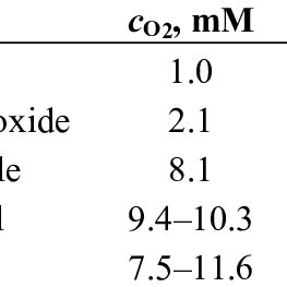 Solubility of molecular oxygen in various solvents at 25