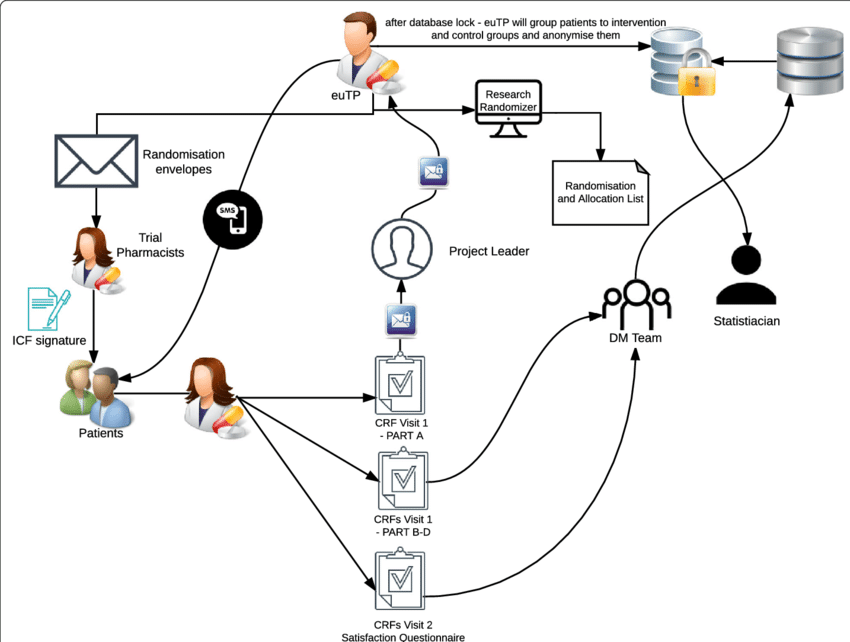 Trial data procedures and data workflow diagram. euTP