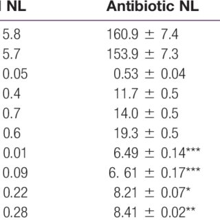 (PDF) Effect of Antibiotic Treatment on Intestinal