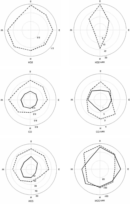 dot diagram of so2