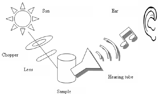"""Schematic setup of """"photophone"""" used by Bell. As light"""