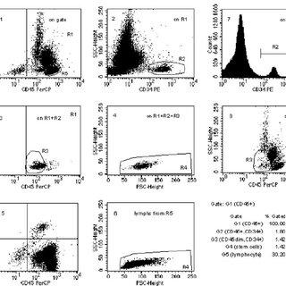 (𝗣𝗗𝗙) Flow cytometric enumeration of CD34+ hematopoietic