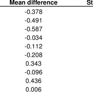 T-test results related to the subjects attitude to change