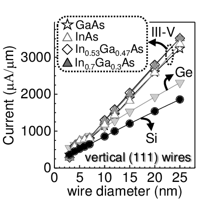 Performance comparison of scaled nanowire devices with