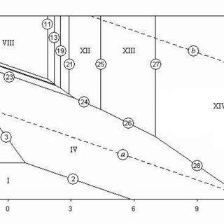 (PDF) The Revised Pourbaix Diagram for Molybdenum