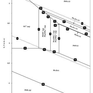 b. The thermodynamic activity-pH diagram for lead (II