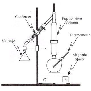 (PDF) Kinetic Study of Esterification Reaction