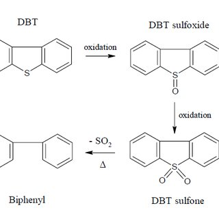 (PDF) Reduction of Sulfur Compounds from Petroleum