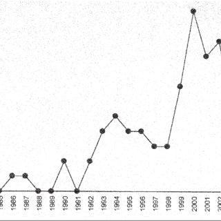 (PDF) A Descriptive Analysis of Positive Behavioral