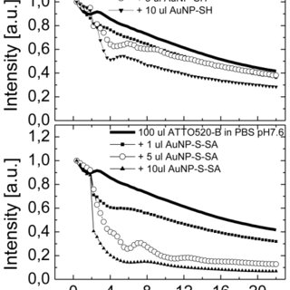 (a) Absorption spectrum of gold nanoparticles upon