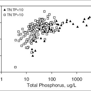 Eutrophication of Freshwater and Coastal Marine Ecosystems