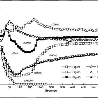 (PDF) Carbon Dioxide Embolism During Laparoscopy: Effect