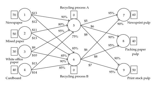 A network/transshipment problem: recycling paper products
